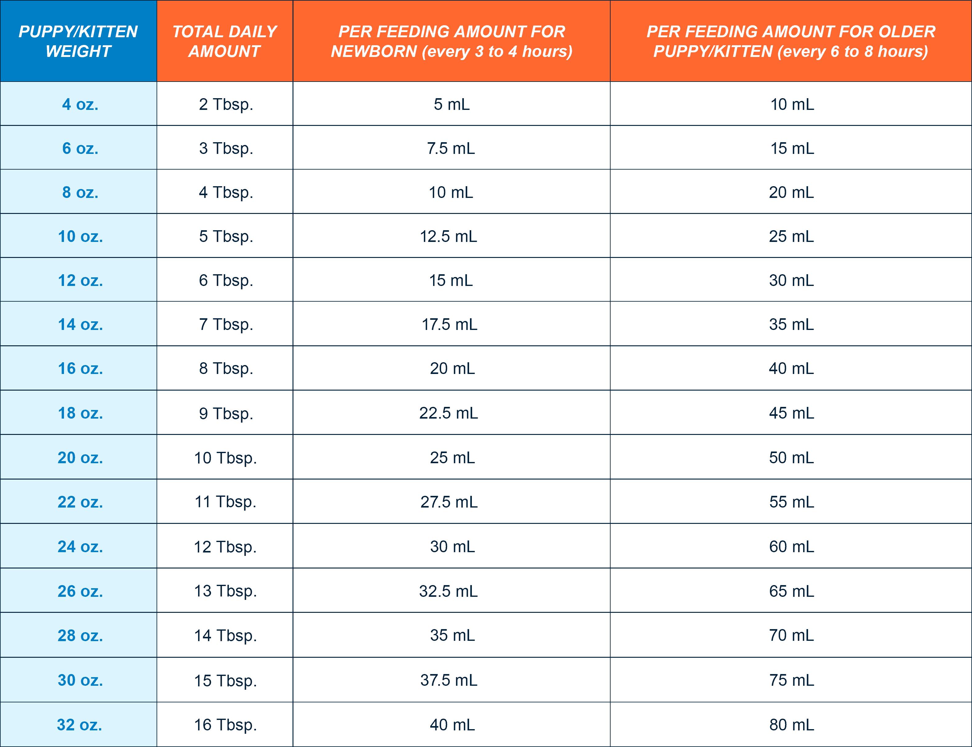 Puppy Kitten Feeding Schedule Petag En Us